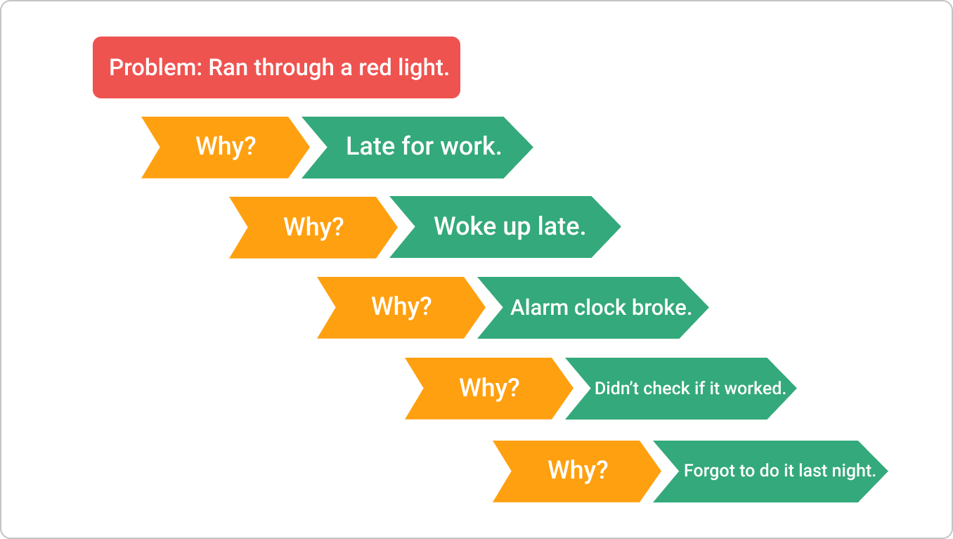 5-whys-example