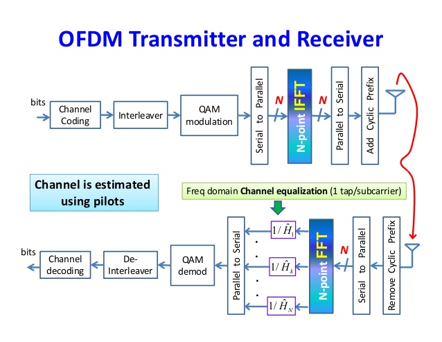 orthogonal-frequency-division-multiplexing-ofdm-47-638